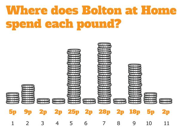 Graphic showing piles of pennies to represent spend on different services from each pound